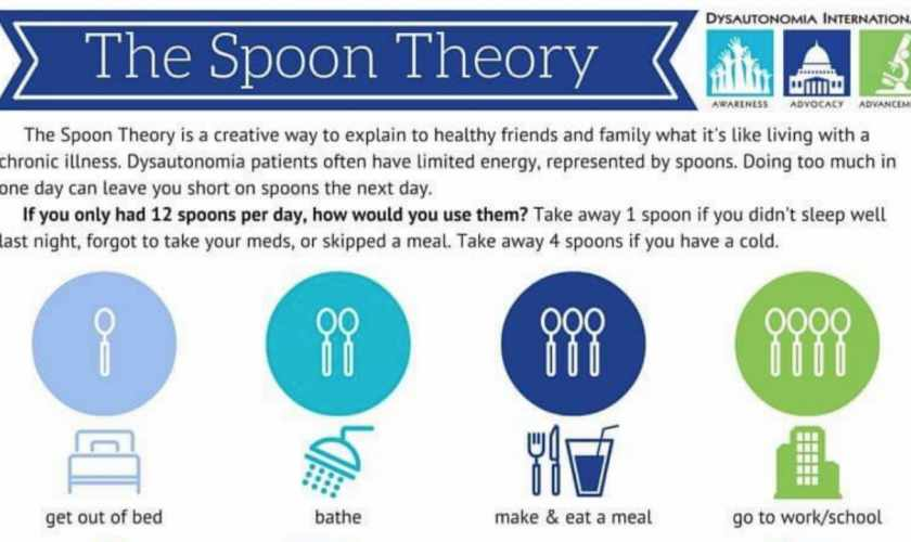How Many Spoons Do You Have Today? The Spoon Theory of Chronic Illness